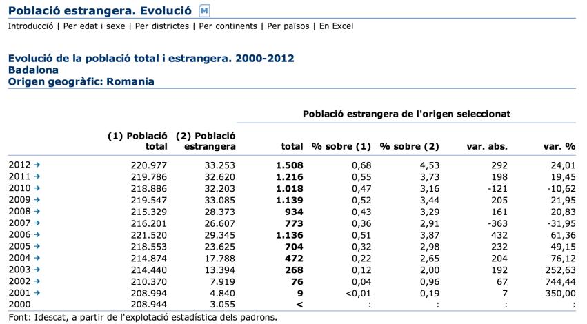 Evolució població rumana a Badalona