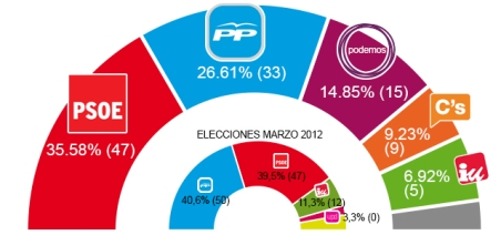grafico_resultadosAndslucía